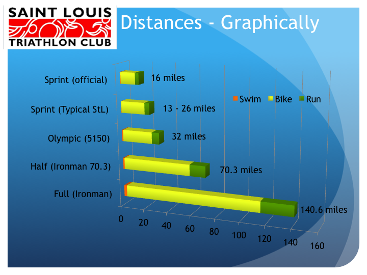 Four_Distances_Compared_ver2