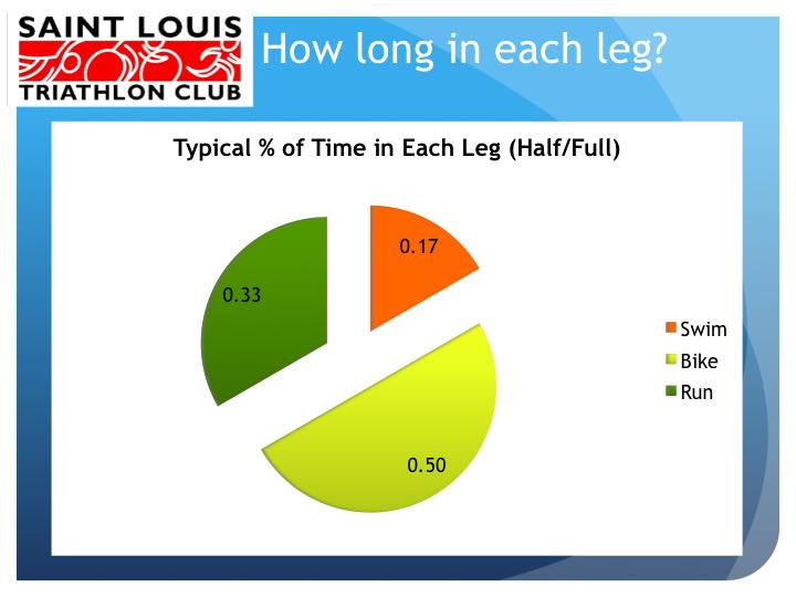 How_Long_In_Each_Leg