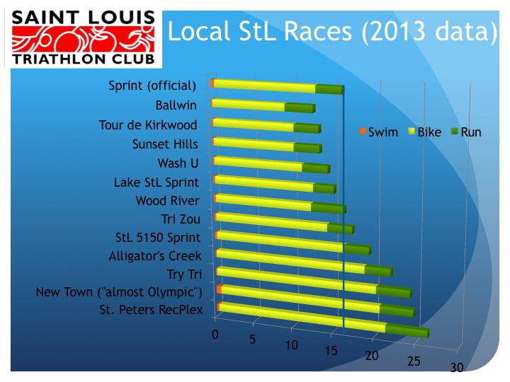 Local_Sprint_Distances